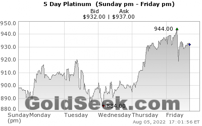 GoldSeek.com provides you with the information to make the right decisions on your Platinum 5 Day investments