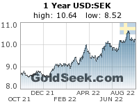GoldSeek.com provides you with the information to make the right decisions on your USDSEK 1 Year investments
