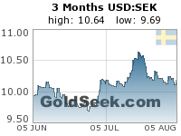 GoldSeek.com provides you with the information to make the right decisions on your USDSEK 3 Month investments