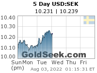 GoldSeek.com provides you with the information to make the right decisions on your USDSEK 5 Day investments