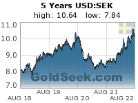 GoldSeek.com provides you with the information to make the right decisions on your USDSEK 5 Year investments
