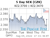 GoldSeek.com provides you with the information to make the right decisions on your SEK CZK 5 Day investments