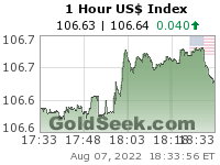 US$ Index 1 Hour