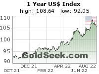 GoldSeek.com provides you with the information to make the right decisions on your USDX 1 Year investments