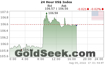 GoldSeek.com provides you with the information to make the right decisions on your USDX 24 Hour investments