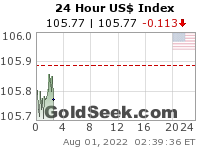 US$ Index 24 Hour