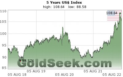 GoldSeek.com provides you with the information to make the right decisions on your USDX 5 Year investments