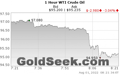 GoldSeek.com provides you with the information to make the right decisions on your WTI Crude Oil 1 Hour investments