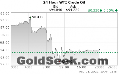 Crude Oil Price Live Chart The Future