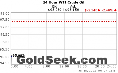 Wti oil price chart 24 hour live west texas intermediate crude oil