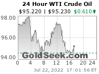 GoldSeek.com provides you with the information to make the right decisions on your WTI Crude Oil 24 Hour investments