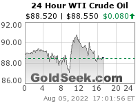 Live Spot WTI Crude Oil Price Chart