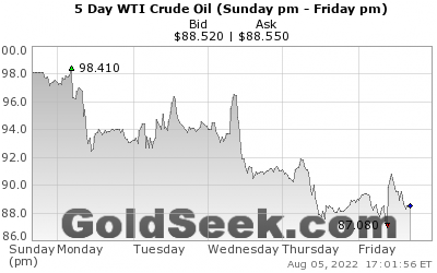 GoldSeek.com provides you with the information to make the right decisions on your WTI Crude Oil 5 Day investments