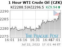 WTI Crude Oil (CZK) 1 Hour
