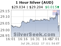 GoldSeek.com provides you with the information to make the right decisions on your Australian $ Silver 1 Hour investments