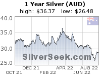 GoldSeek.com provides you with the information to make the right decisions on your Australian $ Silver 1 Year investments