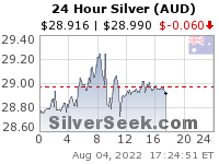 GoldSeek.com provides you with the information to make the right decisions on your Australian $ Silver 24 Hour investments