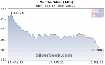 GoldSeek.com provides you with the information to make the right decisions on your Australian $ Silver 3 Month investments