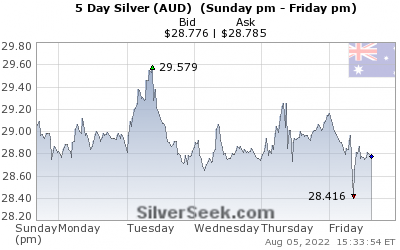 GoldSeek.com provides you with the information to make the right decisions on your Australian $ Silver 5 Day investments