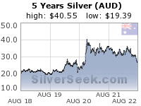 GoldSeek.com provides you with the information to make the right decisions on your Australian $ Silver 5 Year investments