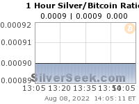 GoldSeek.com provides you with the information to make the right decisions on your Silver/Bitcoin Ratio 1 Hour investments