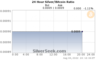GoldSeek.com provides you with the information to make the right decisions on your Silver/Bitcoin Ratio 24 Hour investments