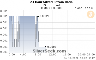 Silver/Bitcoin Ratio 24 Hour