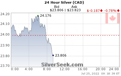 GoldSeek.com provides you with the information to make the right decisions on your Canadian $ Silver 24 Hour investments