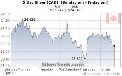 Canadian $ Silver 5 Day