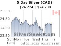 GoldSeek.com provides you with the information to make the right decisions on your Canadian $ Silver 5 Day investments