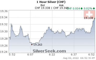 GoldSeek.com provides you with the information to make the right decisions on your Swiss Franc Silver 1 Hour investments