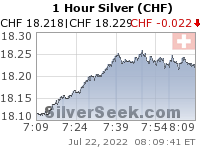 Swiss Franc Silver 1 Hour