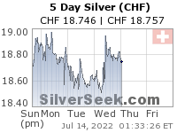 GoldSeek.com provides you with the information to make the right decisions on your Swiss Franc Silver 5 Day investments