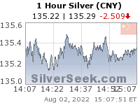 GoldSeek.com provides you with the information to make the right decisions on your Chinese Yuan Silver 1 Hour investments
