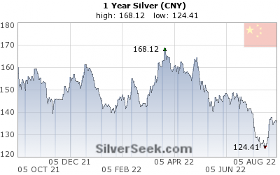 GoldSeek.com provides you with the information to make the right decisions on your Chinese Yuan Silver 1 Year investments