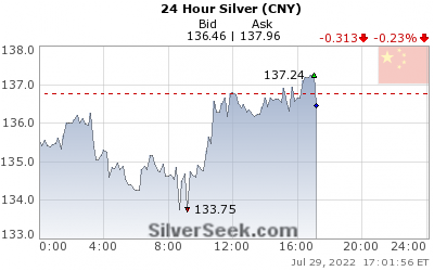 Chinese Yuan Silver 24 Hour