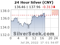 GoldSeek.com provides you with the information to make the right decisions on your Chinese Yuan Silver 24 Hour investments