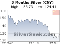 GoldSeek.com provides you with the information to make the right decisions on your Chinese Yuan Silver 3 Month investments