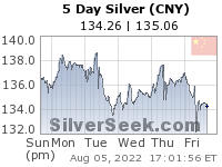 GoldSeek.com provides you with the information to make the right decisions on your Chinese Yuan Silver 5 Day investments