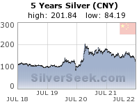 GoldSeek.com provides you with the information to make the right decisions on your Chinese Yuan Silver 5 Year investments
