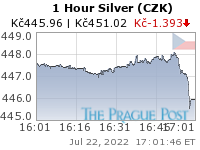 GoldSeek.com provides you with the information to make the right decisions on your Czech koruna Silver 1 Hour investments