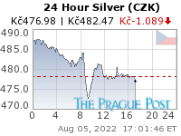 GoldSeek.com provides you with the information to make the right decisions on your Czech koruna Silver 24 Hour investments
