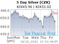 Czech koruna Silver 5 Day