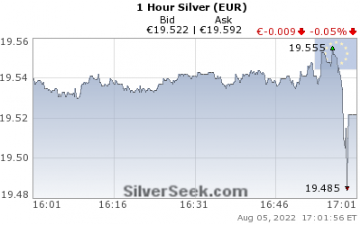 GoldSeek.com provides you with the information to make the right decisions on your Euro Silver 1 Hour investments