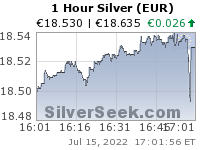 Euro Silver 1 Hour
