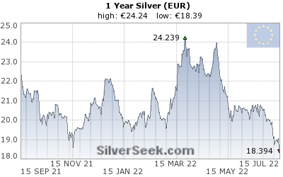 GoldSeek.com provides you with the information to make the right decisions on your Euro Silver 1 Year investments