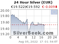 GoldSeek.com provides you with the information to make the right decisions on your Euro Silver 24 Hour investments