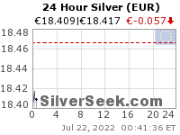 Euro Silver 24 Hour