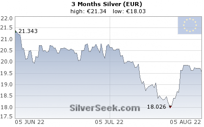 GoldSeek.com provides you with the information to make the right decisions on your Euro Silver 3 Month investments