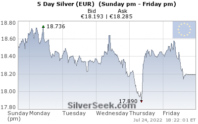 GoldSeek.com provides you with the information to make the right decisions on your Euro Silver 5 Day investments